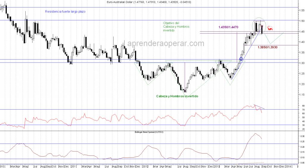 Euro-vs-Dólar-Yen-Semanal