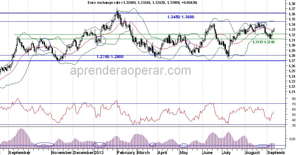 euro-vs-us-dolar-diario