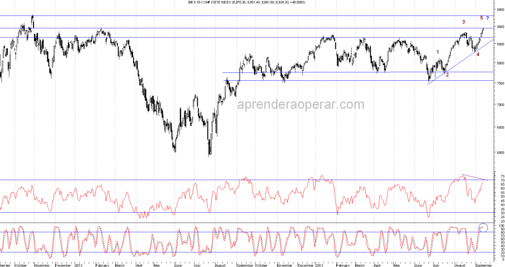 analisis-del-ibex-35-diario